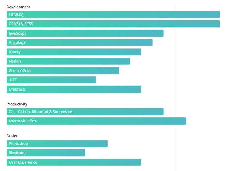 Pure CSS horizontal bar chart with staggering animation
